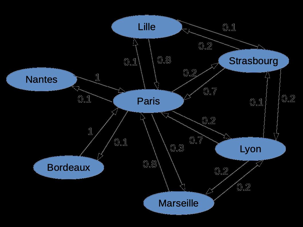 tp6/exercice2/graphe_villes.png