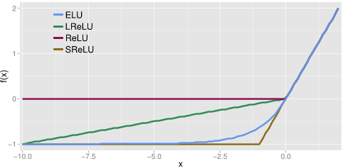 deeplearning/tp50_wordDetection/elu.png