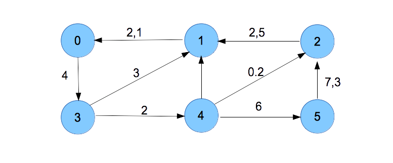alea/build/img/graph_ponder.png
